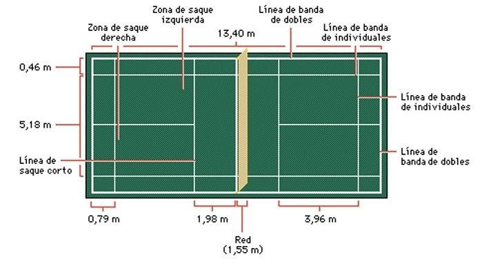 Medidas de la pista de bádminton